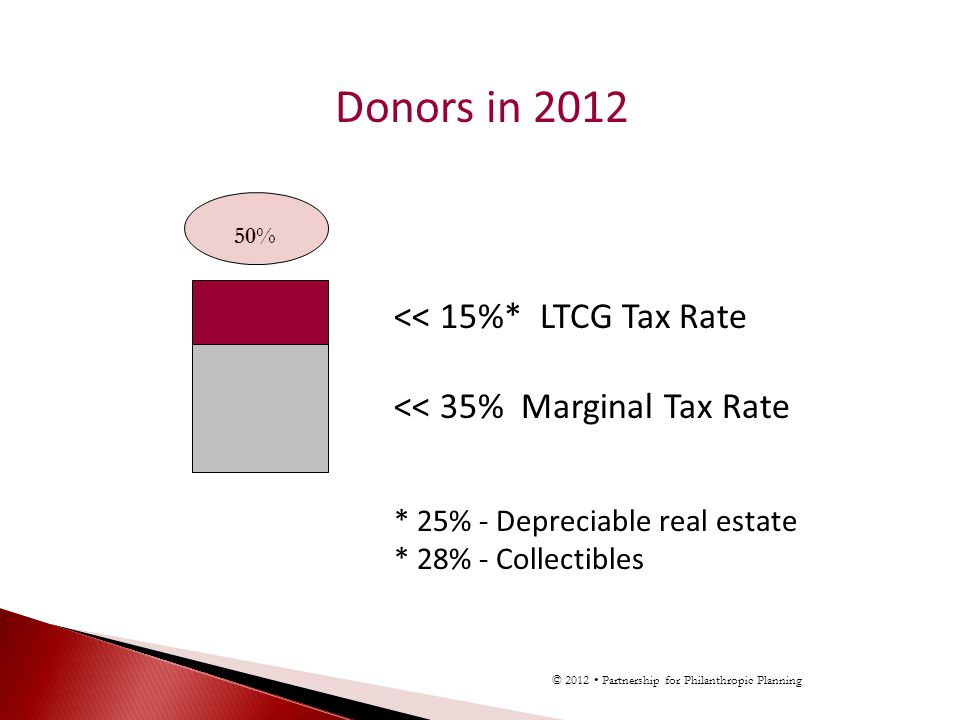 Donors in 2012 << 15%* LTCG Tax Rate << 35% Marginal Tax Rate * 25% - Depreciable real estate * 28% - Collectibles 50% © 2012 Partnership for Philanthropic Planning