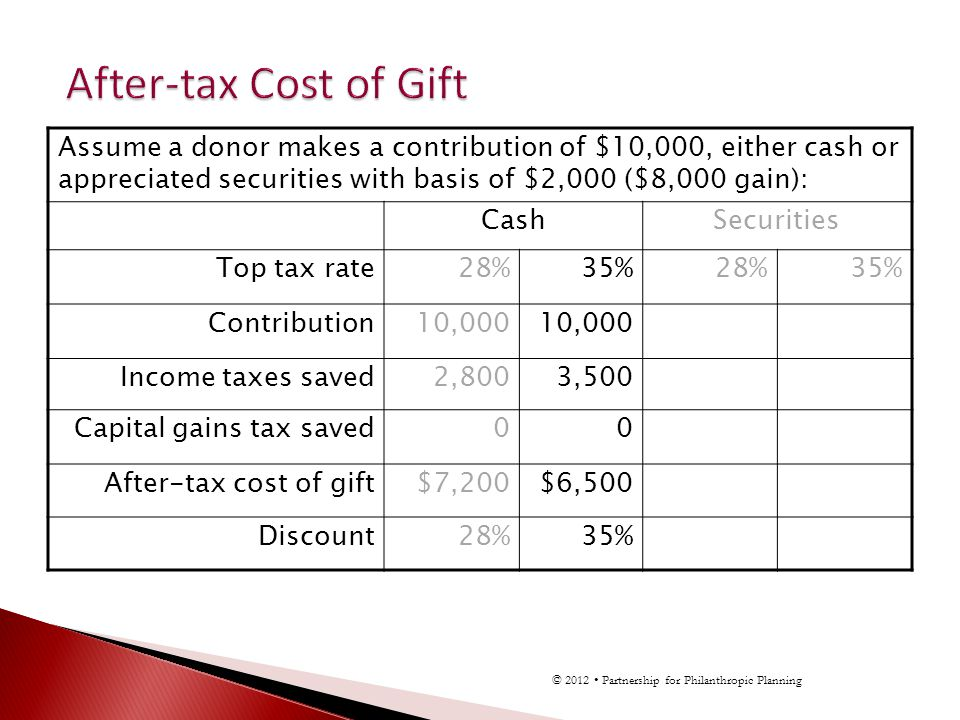 Assume a donor makes a contribution of $10,000, either cash or appreciated securities with basis of $2,000 ($8,000 gain): CashSecurities Top tax rate2
