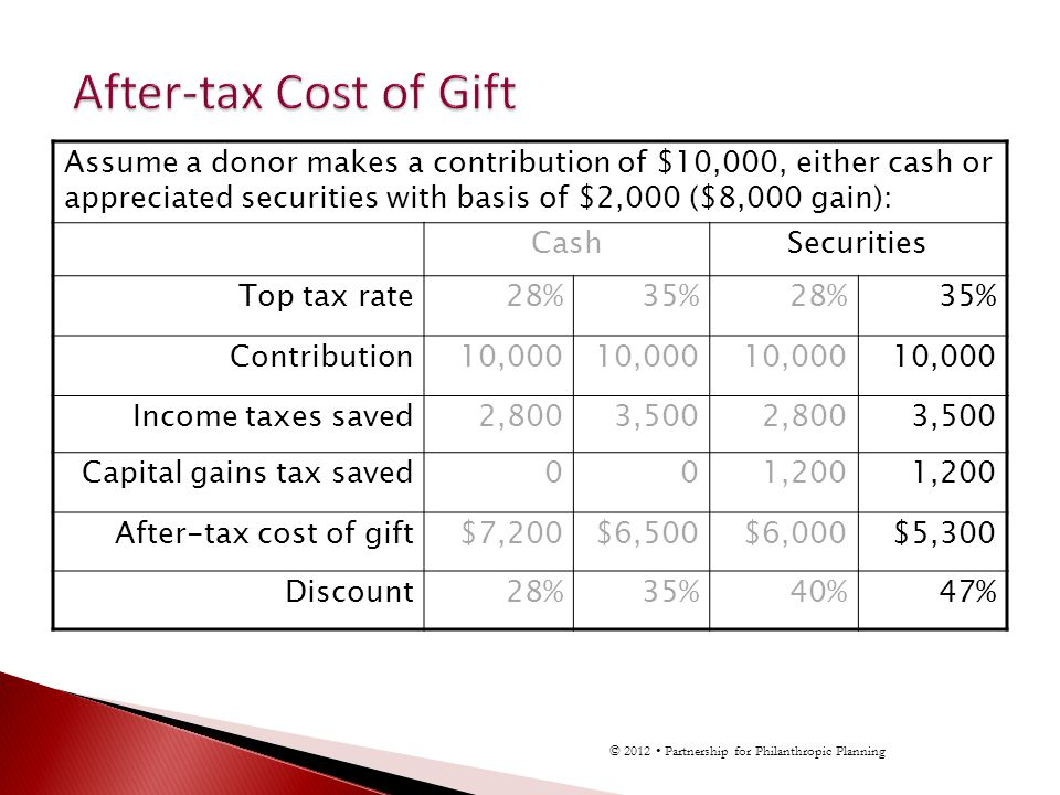 Assume a donor makes a contribution of $10,000, either cash or appreciated securities with basis of $2,000 ($8,000 gain): CashSecurities Top tax rate28%35%28%35% Contribution10,000 Income taxes saved2,8003,5002,8003,500 Capital gains tax saved001,200 After-tax cost of gift$7,200$6,500$6,000$5,300 Discount28%35%40%47% © 2012 Partnership for Philanthropic Planning