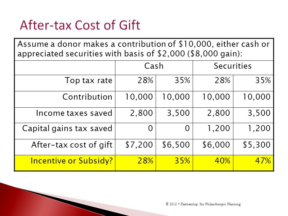 Assume a donor makes a contribution of $10,000, either cash or appreciated securities with basis of $2,000 ($8,000 gain): CashSecurities Top tax rate28%35%28%35% Contribution10,000 Income taxes saved2,8003,5002,8003,500 Capital gains tax saved001,200 After-tax cost of gift$7,200$6,500$6,000$5,300 Incentive or Subsidy 28%35%40%47% © 2012 Partnership for Philanthropic Planning