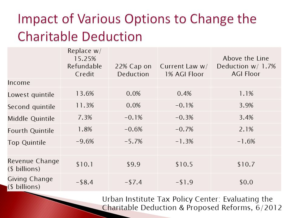 Replace w/ 15.25% Refundable Credit 22% Cap on Deduction Current Law w/ 1% AGI Floor Above the Line Deduction w/ 1.7% AGI Floor Income Lowest quintile 13.6%0.0%0.4%1.1% Second quintile 11.3%0.0%-0.1%3.9% Middle Quintile 7.3%-0.1%-0.3%3.4% Fourth Quintile 1.8%-0.6%-0.7%2.1% Top Quintile -9.6%-5.7%-1.3%-1.6% Revenue Change ($ billions) $10.1$9.9$10.5$10.7 Giving Change ($ billions) -$8.4-$7.4-$1.9$0.0 Urban Institute Tax Policy Center: Evaluating the Charitable Deduction & Proposed Reforms, 6/2012