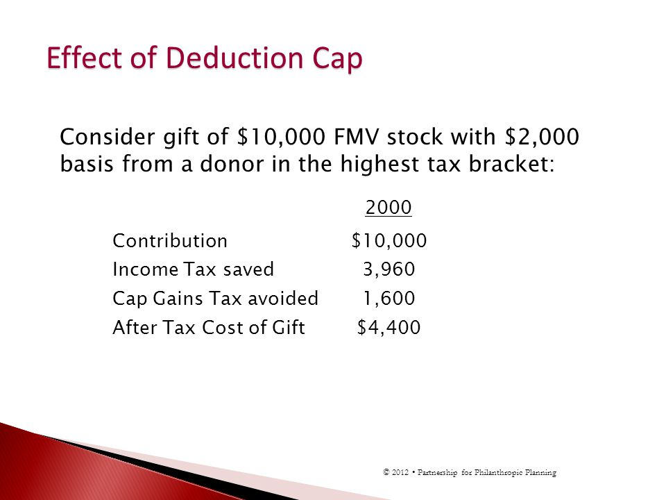 2000 Contribution$10,000 Income Tax saved3,960 Cap Gains Tax avoided1,600 After Tax Cost of Gift$4,400 Consider gift of $10,000 FMV stock with $2,000