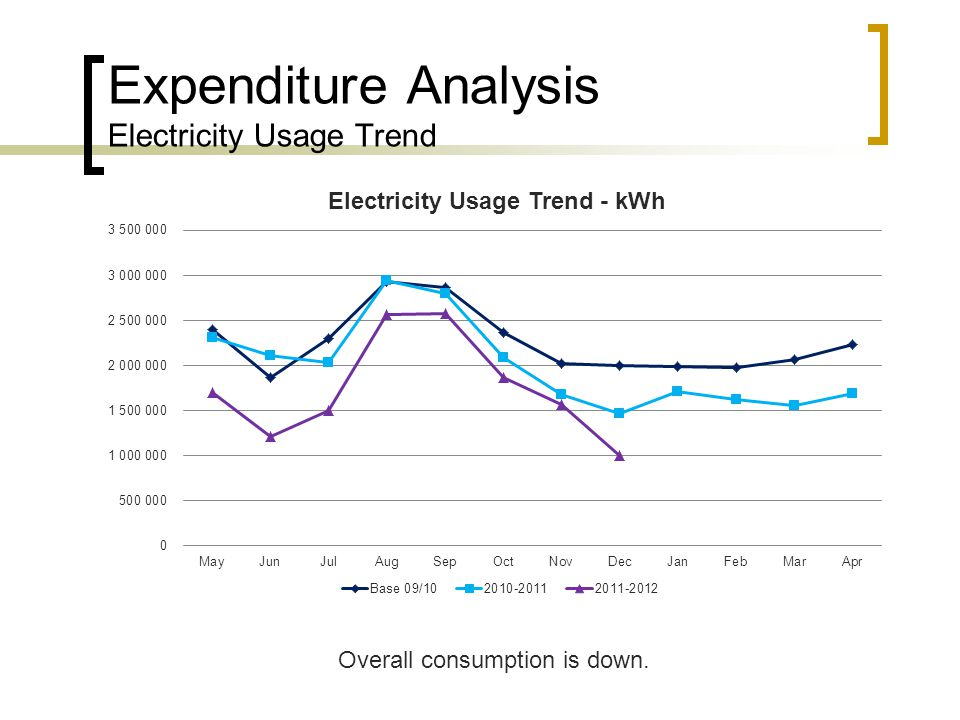 Expenditure Analysis Electricity Usage Trend Overall consumption is down.