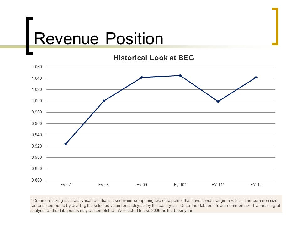 Revenue Position * Comment sizing is an analytical tool that is used when comparing two data points that have a wide range in value.