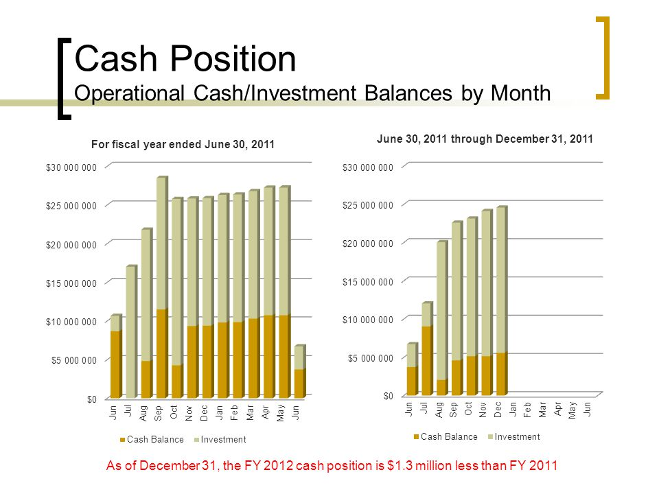 Cash Position Operational Cash/Investment Balances by Month As of December 31, the FY 2012 cash position is $1.3 million less than FY 2011