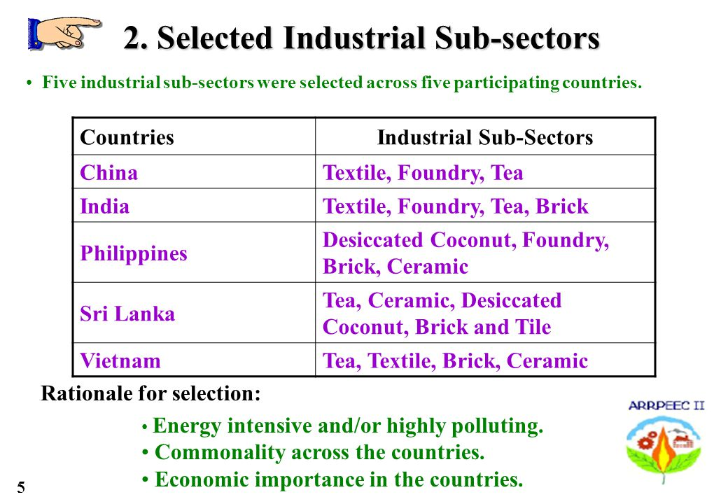 5 2. Selected Industrial Sub-sectors CountriesIndustrial Sub-Sectors ChinaTextile, Foundry, Tea IndiaTextile, Foundry, Tea, Brick Philippines Desiccat