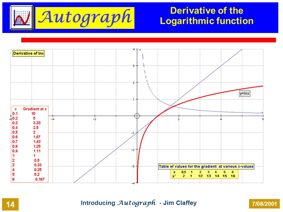 Autograph Introducing Autograph - Jim Claffey 7/08/2001 14 Derivative of the Logarithmic function