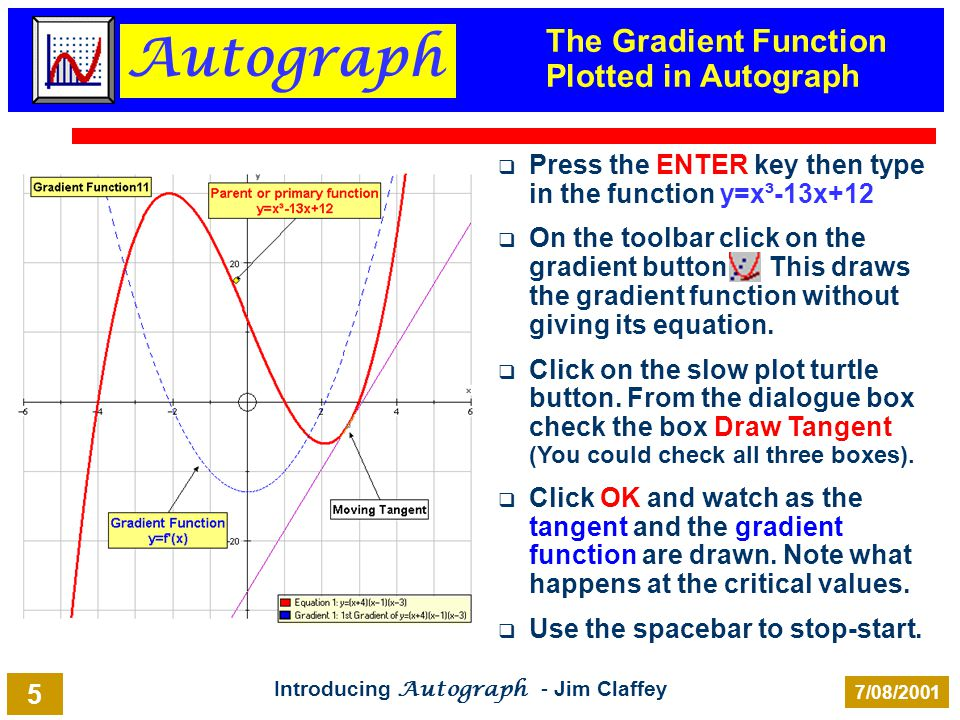 Autograph Introducing Autograph - Jim Claffey 7/08/2001 5 The Gradient Function Plotted in Autograph Press the ENTER key then type in the function y=x³-13x+12 On the toolbar click on the gradient button This draws the gradient function without giving its equation.