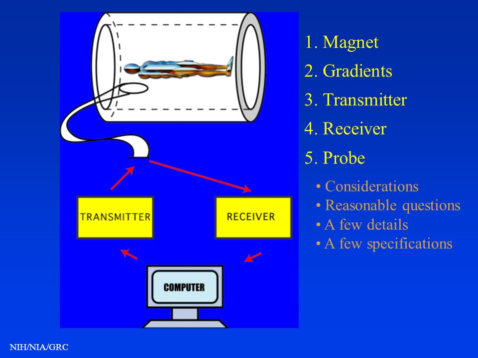 NIH/NIA/GRC 1. Magnet 2. Gradients 3. Transmitter 4. Receiver 5. Probe Considerations Reasonable questions A few details A few specifications