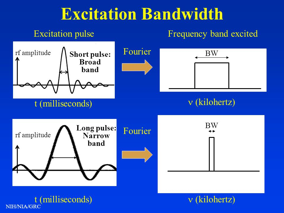 NIH/NIA/GRC Excitation Bandwidth t (milliseconds) Frequency band excitedExcitation pulse (kilohertz) t (milliseconds) (kilohertz) Long pulse: Narrow b