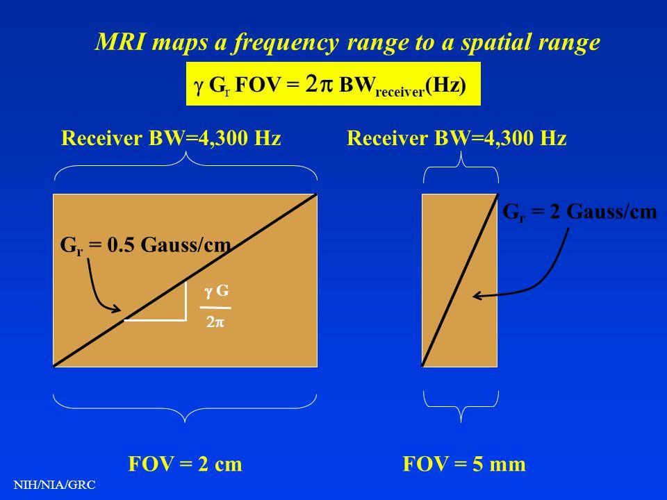 NIH/NIA/GRC Receiver BW=4,300 Hz FOV = 2 cmFOV = 5 mm G r = 0.5 Gauss/cm G r = 2 Gauss/cm MRI maps a frequency range to a spatial range G r FOV = BW r