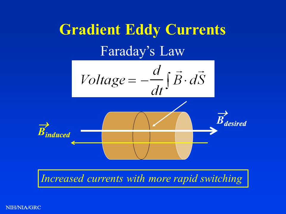NIH/NIA/GRC Gradient Eddy Currents Faradays Law B induced B desired Increased currents with more rapid switching