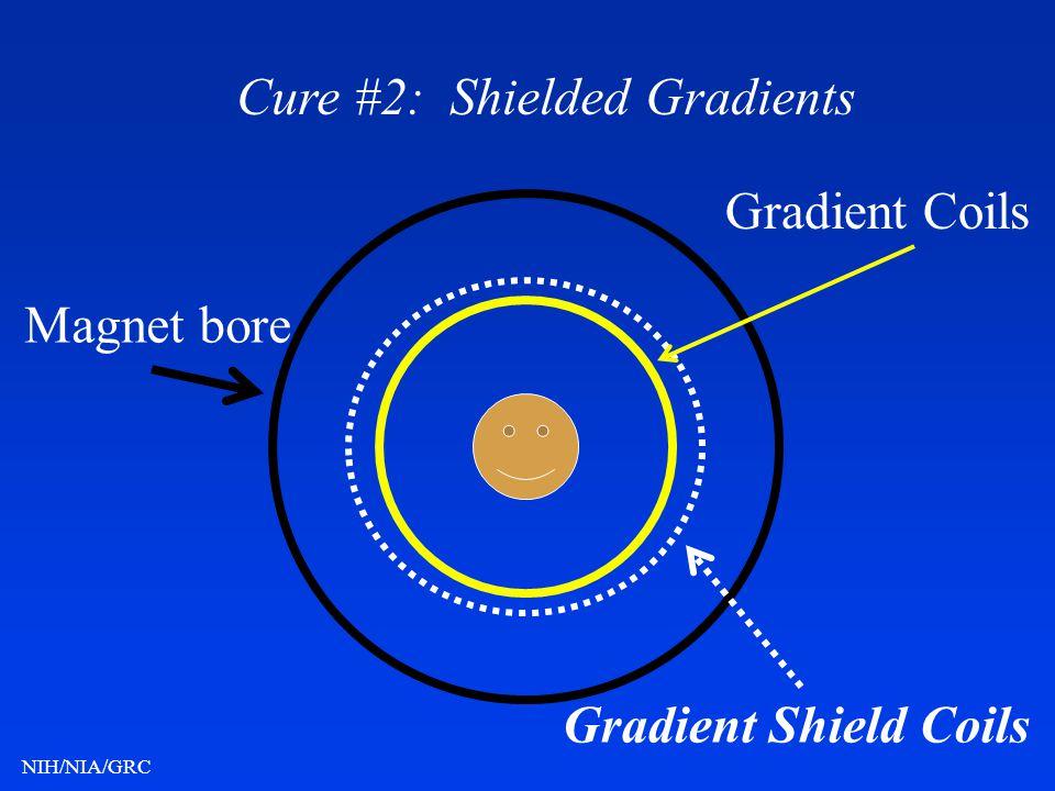 NIH/NIA/GRC Magnet bore Gradient Coils Gradient Shield Coils Cure #2: Shielded Gradients