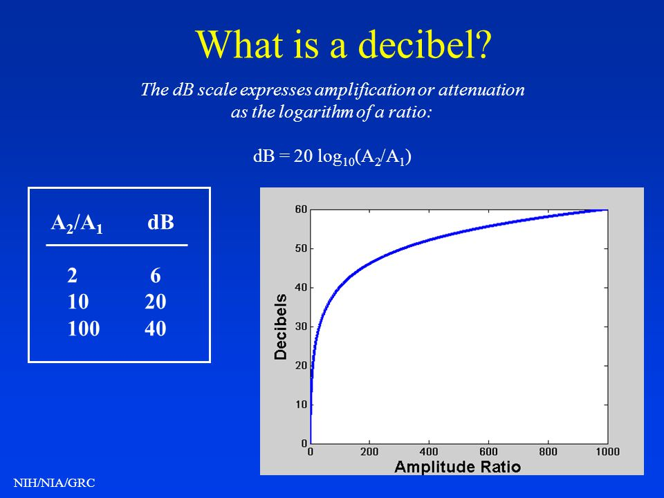 NIH/NIA/GRC What is a decibel? The dB scale expresses amplification or attenuation as the logarithm of a ratio: dB = 20 log 10 (A 2 /A 1 ) A 2 /A 1 dB