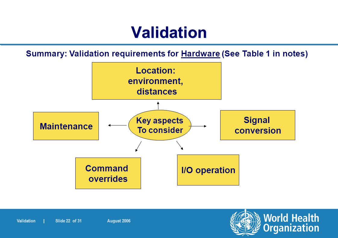 Validation | Slide 22 of 31 August 2006 Validation Key aspects To consider Command overrides Maintenance Signal conversion I/O operation Location: env