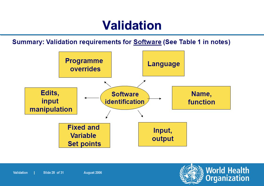 Validation | Slide 28 of 31 August 2006 Validation Software identification Fixed and Variable Set points Edits, input manipulation Name, function Inpu