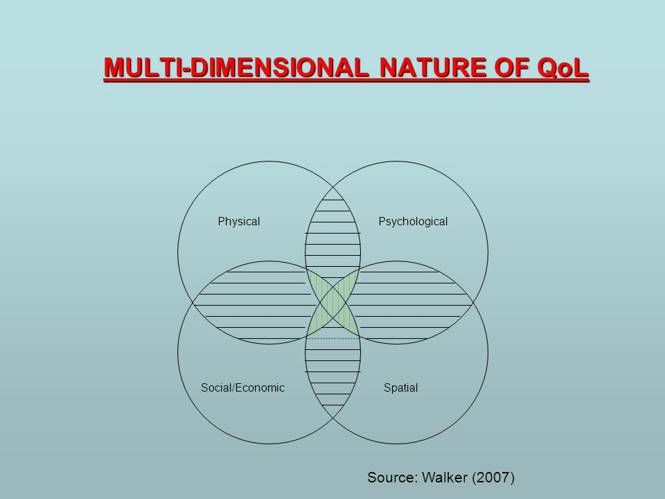 MULTI-DIMENSIONAL NATURE OF QoL PsychologicalPhysical SpatialSocial/Economic Source: Walker (2007)