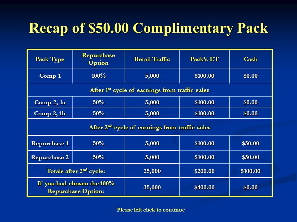 Recap of $50.00 Complimentary Pack Pack Type Repurchase Option Retail Traffic Packs ET Cash Comp 1 100%5,000$100.00$0.00 After 1 st cycle of earnings from traffic sales Comp 2, 1a 50%5,000$100.00$0.00 Comp 2, 1b 50%5,000$100.00$0.00 After 2 nd cycle of earnings from traffic sales Repurchase 1 50%5,000$100.00$50.00 Repurchase 2 50%5,000$100.00$50.00 Totals after 2 nd cycle: 25,000$200.00$100.00 If you had chosen the 100% Repurchase Option: 35,000$400.00$0.00 Please left click to continue