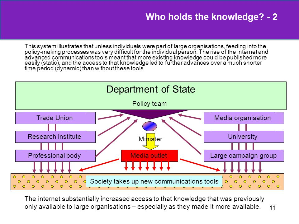 11 Who holds the knowledge? - 2 This system illustrates that unless individuals were part of large organisations, feeding into the policy-making proce