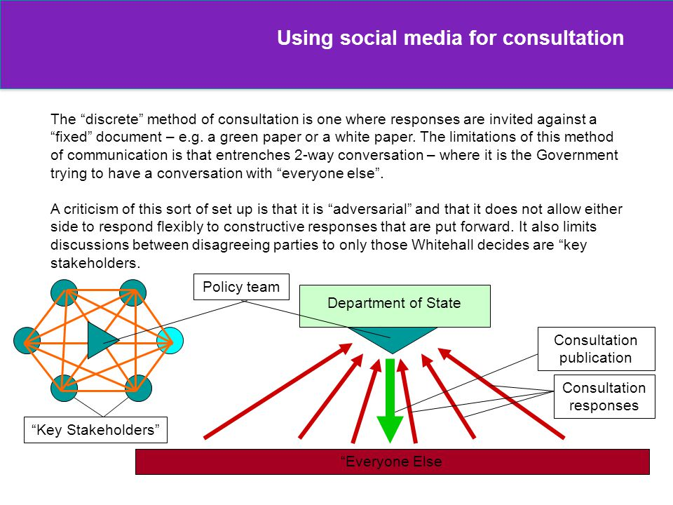 44 Using social media for consultation The discrete method of consultation is one where responses are invited against afixed document – e.g. a green p
