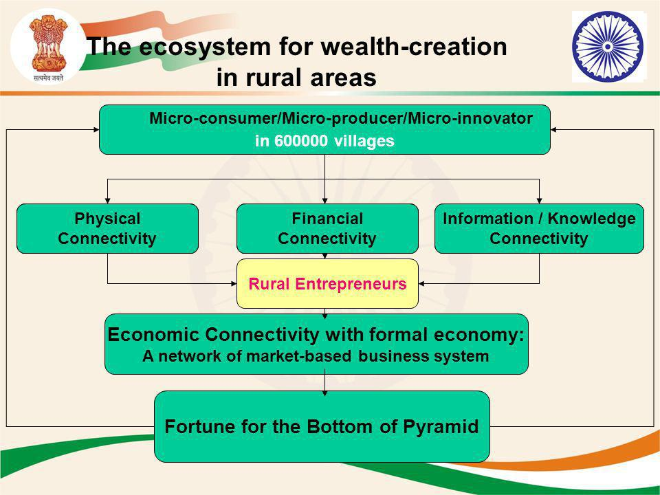 The ecosystem for wealth-creation in rural areas Economic Connectivity with formal economy: A network of market-based business system Fortune for the
