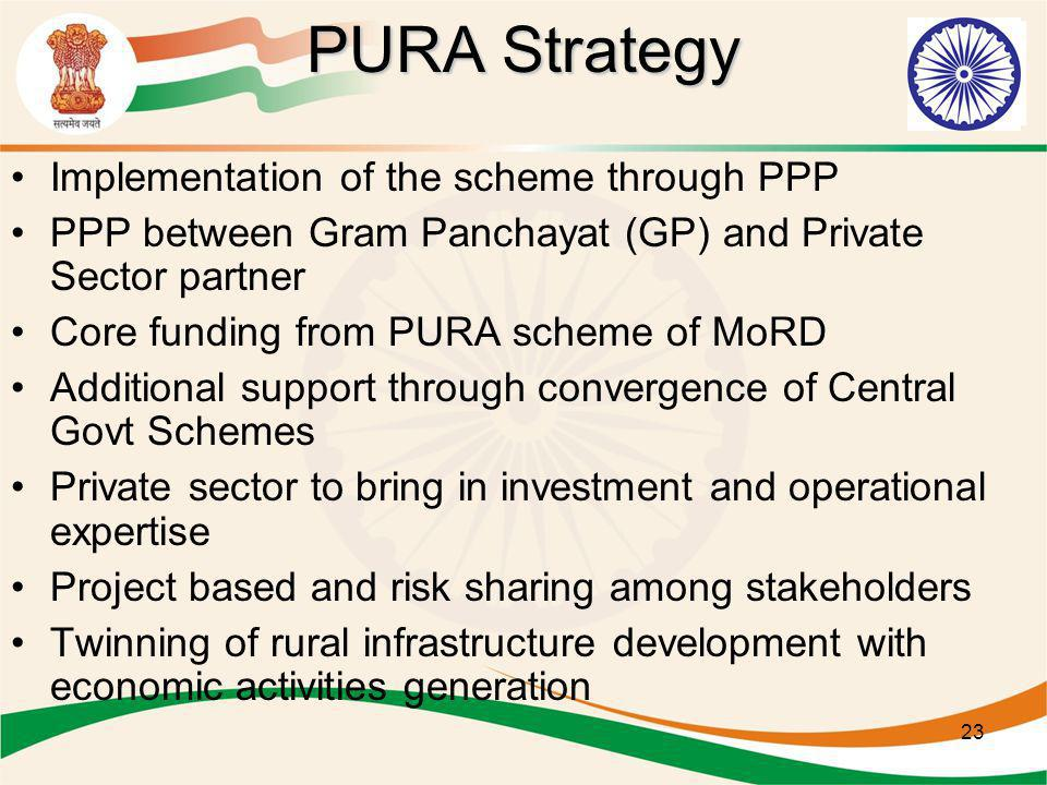 23 PURA Strategy Implementation of the scheme through PPP PPP between Gram Panchayat (GP) and Private Sector partner Core funding from PURA scheme of