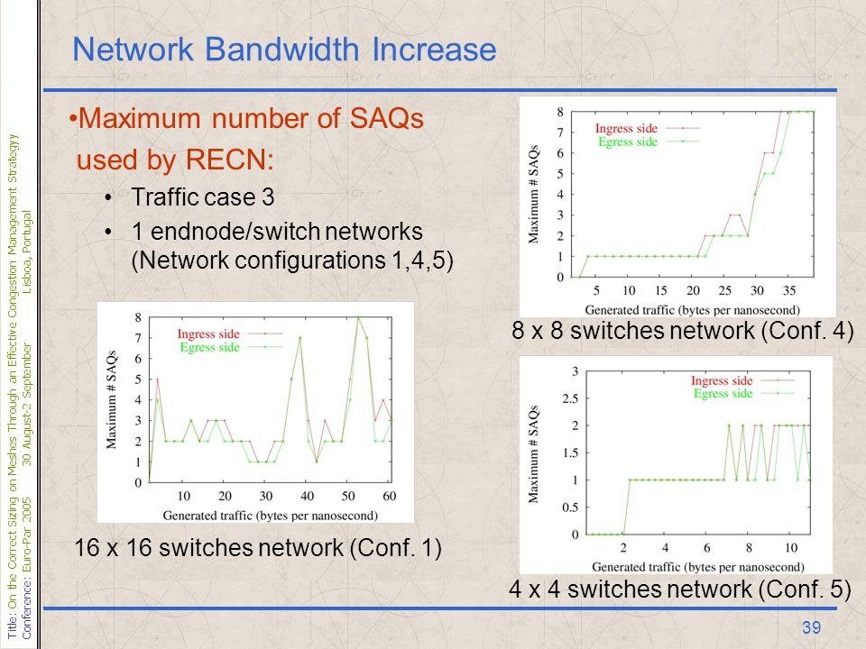 Title: On the Correct Sizing on Meshes Through an Effective Congestion Management Strategyy Conference: Euro-Par 200530 August-2 SeptemberLisboa, Portugal 39 Network Bandwidth Increase Maximum number of SAQs used by RECN: Traffic case 3 1 endnode/switch networks (Network configurations 1,4,5) 16 x 16 switches network (Conf.