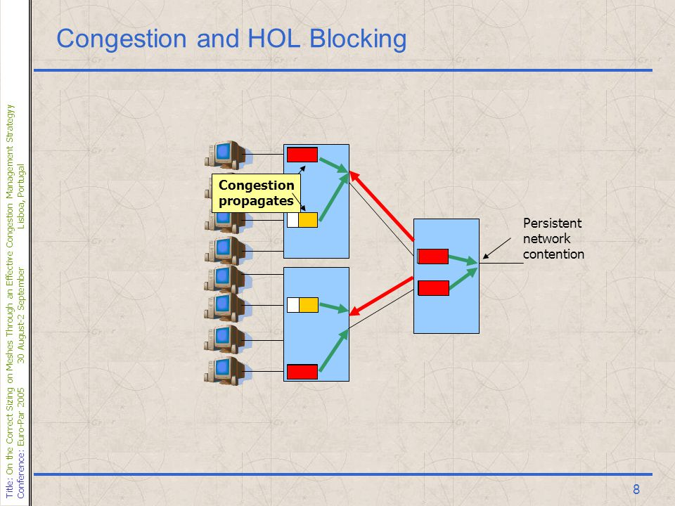 Title: On the Correct Sizing on Meshes Through an Effective Congestion Management Strategyy Conference: Euro-Par 200530 August-2 SeptemberLisboa, Portugal 9 Congestion and HOL Blocking Congestion introduces HOL blocking, and this may degrade network performance dramatically 33% HOL 33% 33% 100% 33% 100%