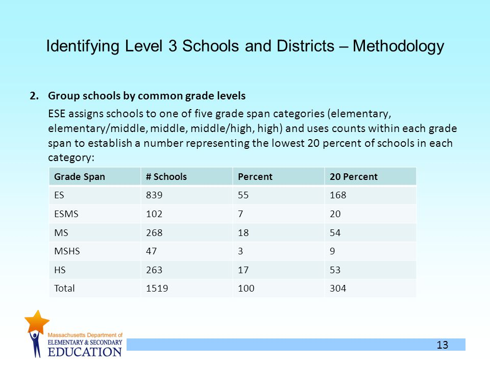 13 Identifying Level 3 Schools and Districts – Methodology 2.Group schools by common grade levels ESE assigns schools to one of five grade span categories (elementary, elementary/middle, middle, middle/high, high) and uses counts within each grade span to establish a number representing the lowest 20 percent of schools in each category: Grade Span# SchoolsPercent20 Percent ES83955168 ESMS102720 MS2681854 MSHS4739 HS2631753 Total1519100304