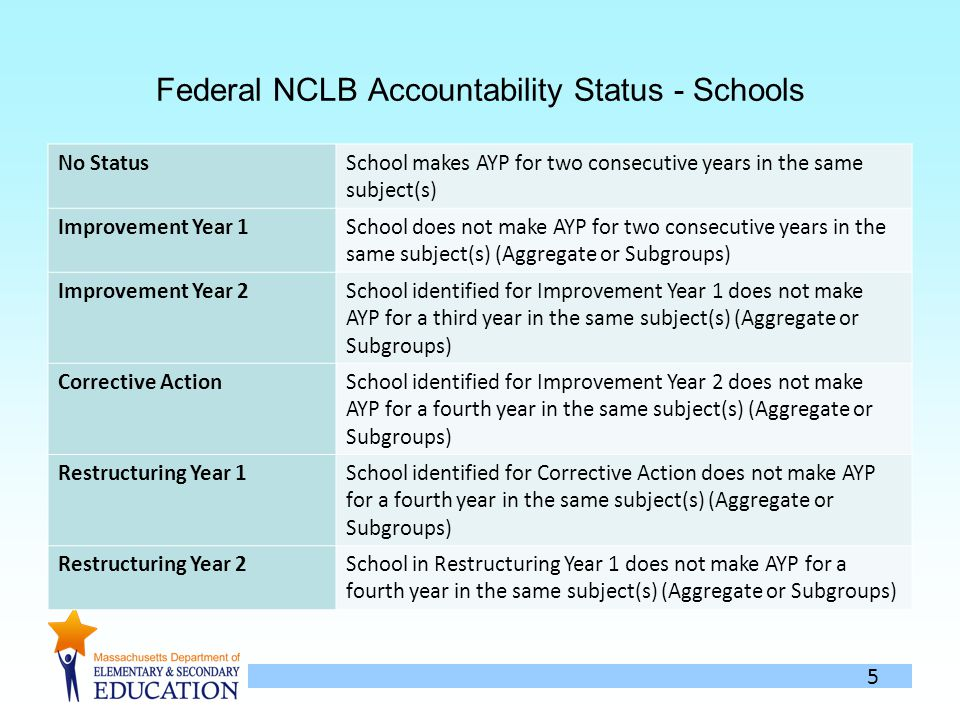 5 Federal NCLB Accountability Status - Schools No StatusSchool makes AYP for two consecutive years in the same subject(s) Improvement Year 1School does not make AYP for two consecutive years in the same subject(s) (Aggregate or Subgroups) Improvement Year 2School identified for Improvement Year 1 does not make AYP for a third year in the same subject(s) (Aggregate or Subgroups) Corrective ActionSchool identified for Improvement Year 2 does not make AYP for a fourth year in the same subject(s) (Aggregate or Subgroups) Restructuring Year 1School identified for Corrective Action does not make AYP for a fourth year in the same subject(s) (Aggregate or Subgroups) Restructuring Year 2School in Restructuring Year 1 does not make AYP for a fourth year in the same subject(s) (Aggregate or Subgroups)
