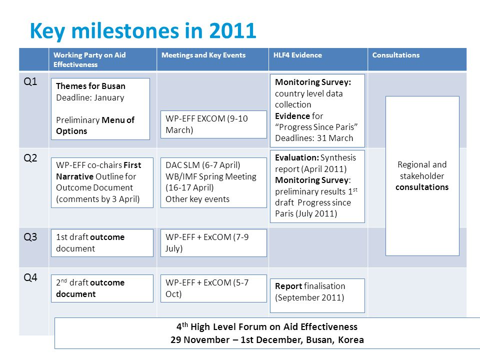 Key milestones in 2011 Working Party on Aid Effectiveness Meetings and Key EventsHLF4 EvidenceConsultations Q1 Q2 Q3 Q4 4 th High Level Forum on Aid E