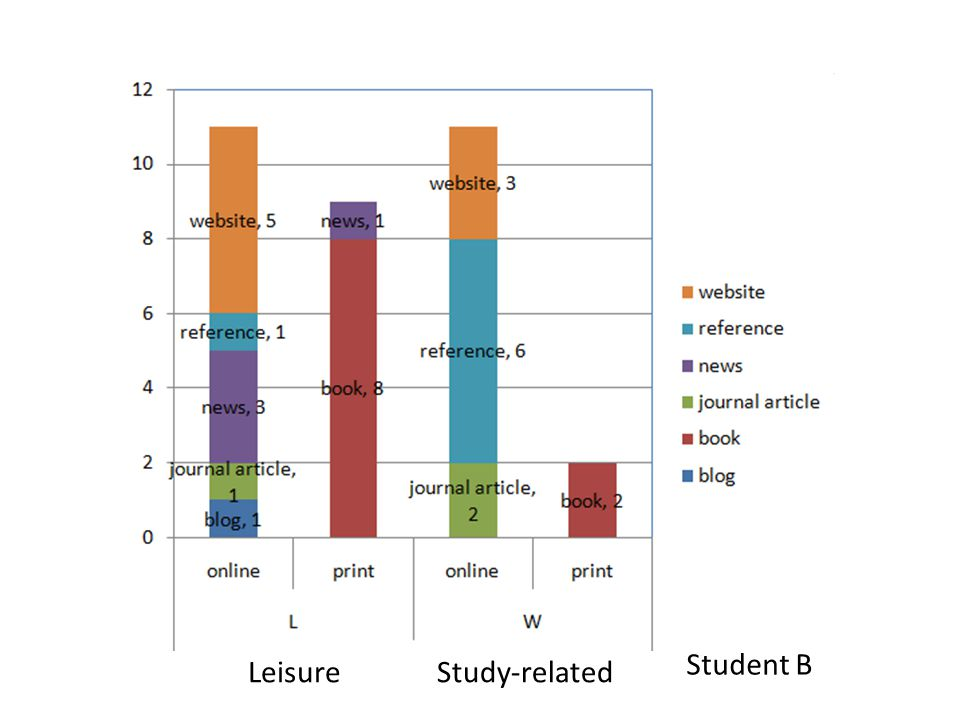 Student B LeisureStudy-related