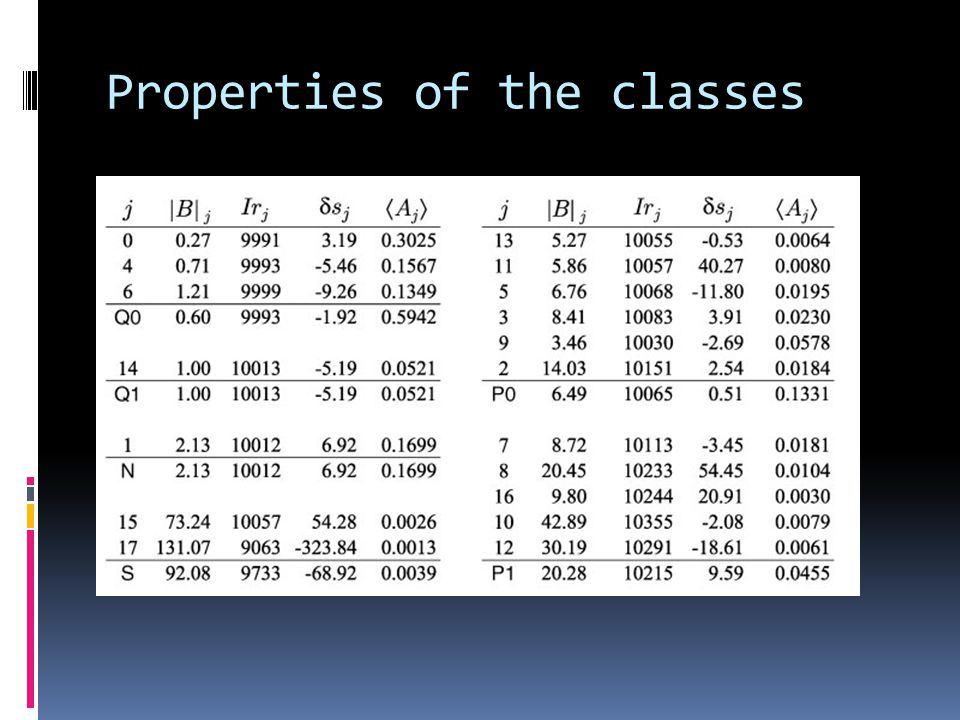 Properties of the classes