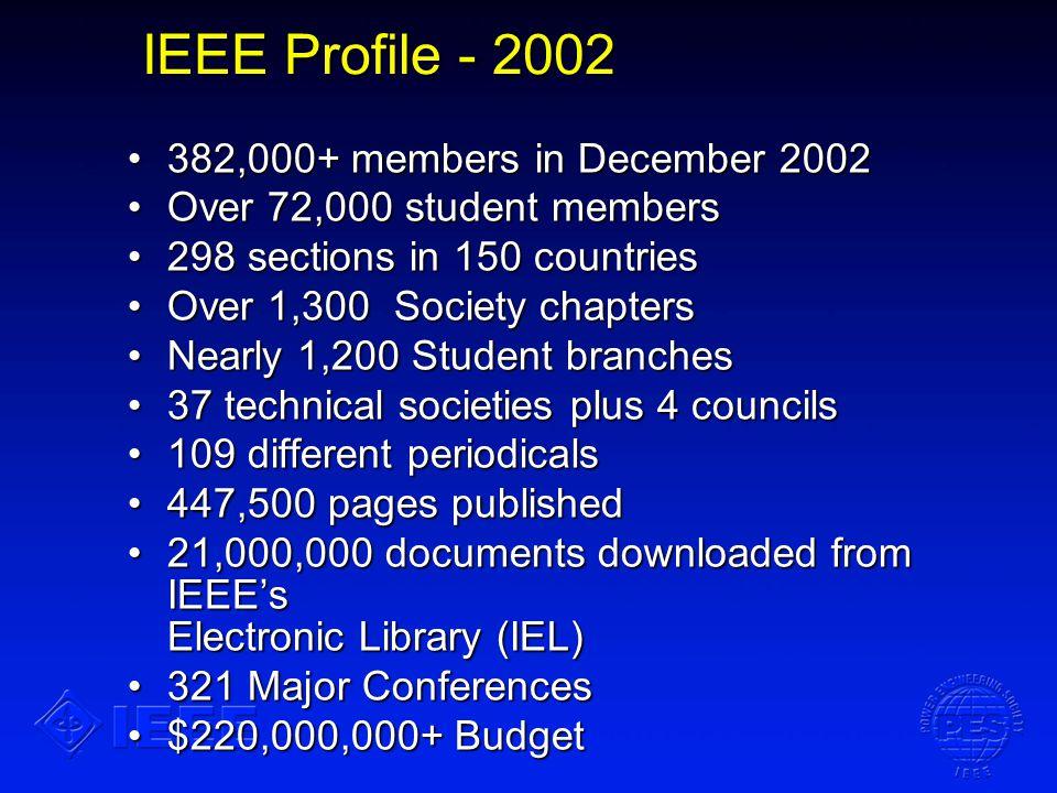 IEEE Profile - 2002 382,000+ members in December 2002382,000+ members in December 2002 Over 72,000 student membersOver 72,000 student members 298 sections in 150 countries298 sections in 150 countries Over 1,300 Society chaptersOver 1,300 Society chapters Nearly 1,200 Student branchesNearly 1,200 Student branches 37 technical societies plus 4 councils37 technical societies plus 4 councils 109 different periodicals109 different periodicals 447,500 pages published447,500 pages published 21,000,000 documents downloaded from IEEEs Electronic Library (IEL)21,000,000 documents downloaded from IEEEs Electronic Library (IEL) 321 Major Conferences321 Major Conferences $220,000,000+ Budget$220,000,000+ Budget