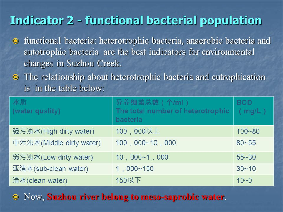 Indicator 2 - functional bacterial population functional bacteria: heterotrophic bacteria, anaerobic bacteria and autotrophic bacteria are the best in