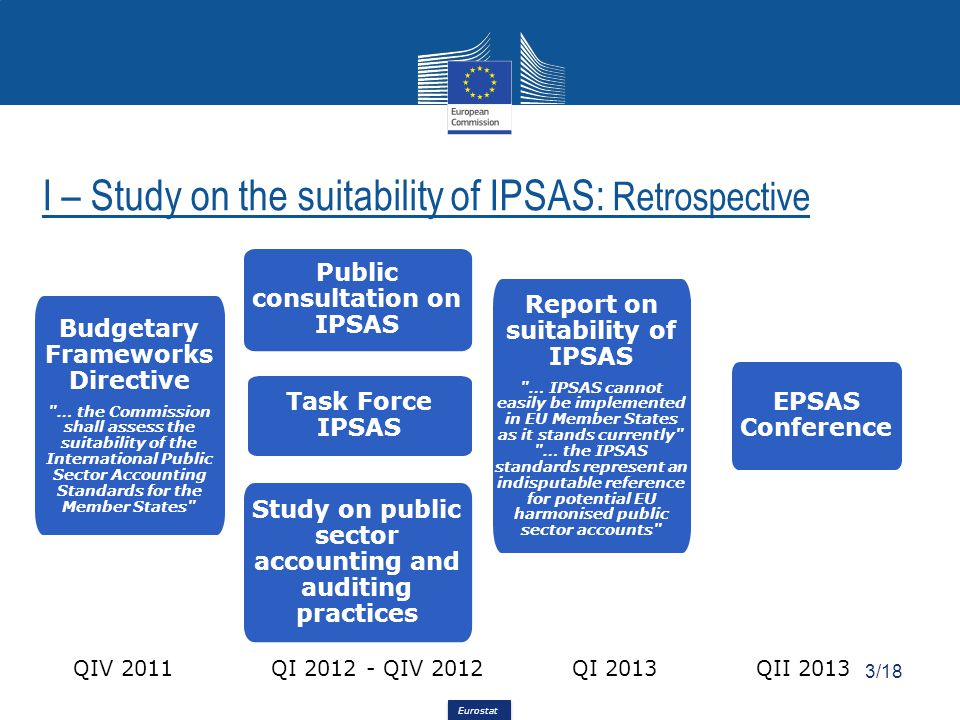 Eurostat I – Study on the suitability of IPSAS: Retrospective Public consultation on IPSAS Study on public sector accounting and auditing practices EPSAS Conference QIV 2011QI 2012 - QIV 2012QII 2013 Budgetary Frameworks Directive … the Commission shall assess the suitability of the International Public Sector Accounting Standards for the Member States QI 2013 Report on suitability of IPSAS … IPSAS cannot easily be implemented in EU Member States as it stands currently … the IPSAS standards represent an indisputable reference for potential EU harmonised public sector accounts 3/18 Task Force IPSAS