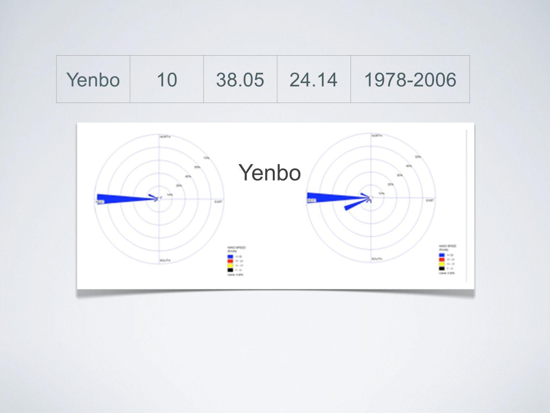 1038.0524.141978-2006 Yenbo