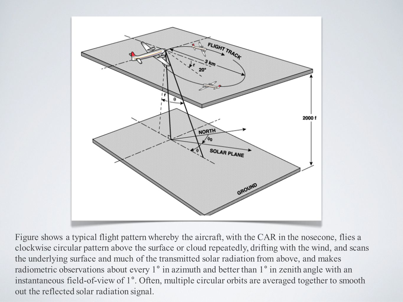 Figure shows a typical flight pattern whereby the aircraft, with the CAR in the nosecone, flies a clockwise circular pattern above the surface or clou