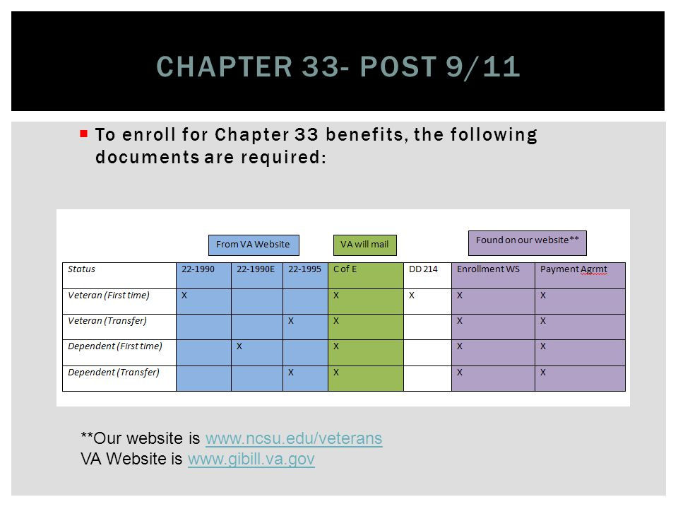 Your enrollment with the VA office at NC State University is dependent on the Chapter of benefits that you will be using The next few slides display what items are required for enrollment for each Chapter of benefit Reminder: Since VA only pays benefits for students enrolled in degree seeking programs, acceptance into the University must occur first ENROLLMENT PROCESS