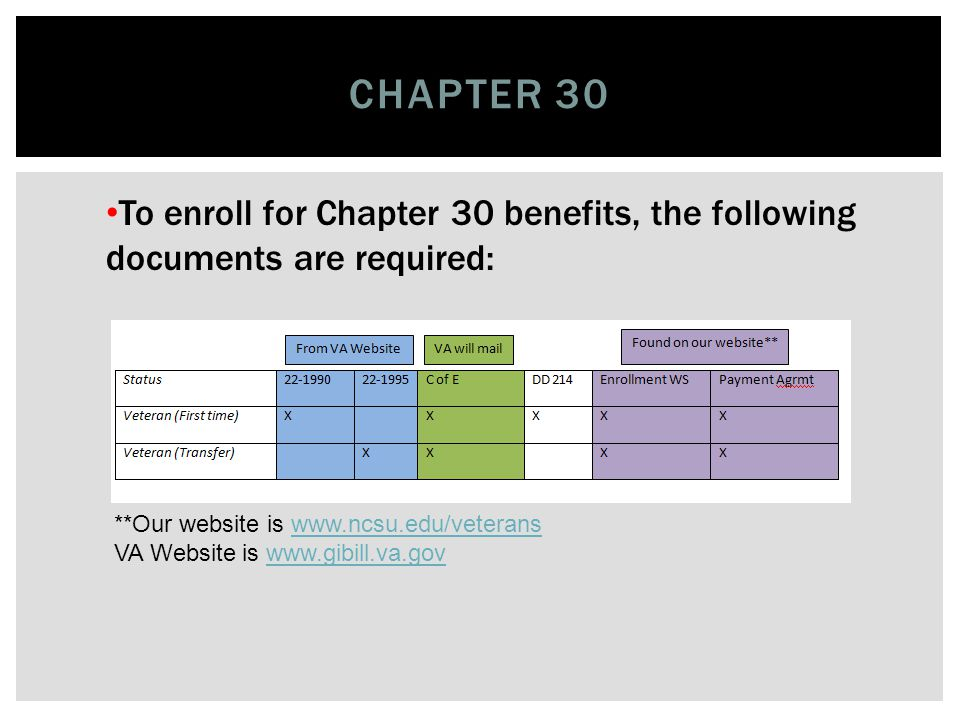 To enroll for Chapter 33 benefits, the following documents are required: CHAPTER 33- POST 9/11 **Our website is www.ncsu.edu/veteranswww.ncsu.edu/veterans VA Website is www.gibill.va.govwww.gibill.va.gov