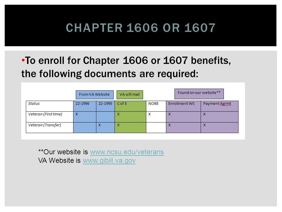 CHAPTER 30 **Our website is www.ncsu.edu/veteranswww.ncsu.edu/veterans VA Website is www.gibill.va.govwww.gibill.va.gov To enroll for Chapter 30 benefits, the following documents are required: