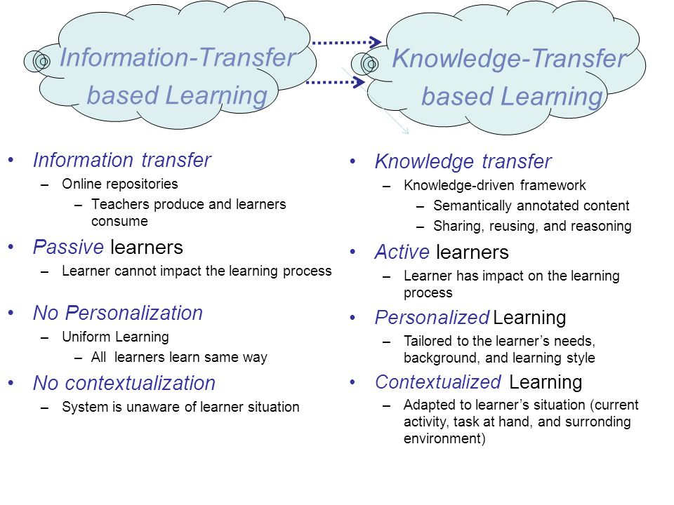 Information-Transfer based Learning Information transfer –Online repositories –Teachers produce and learners consume Passive learners –Learner cannot