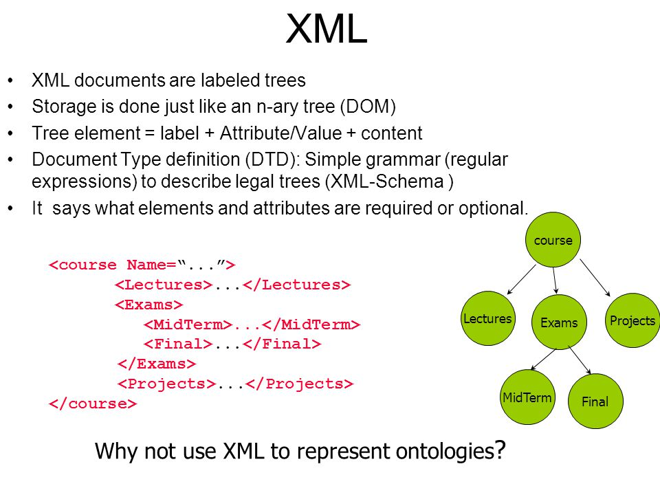 XML XML documents are labeled trees Storage is done just like an n-ary tree (DOM) Tree element = label + Attribute/Value + content Document Type defin