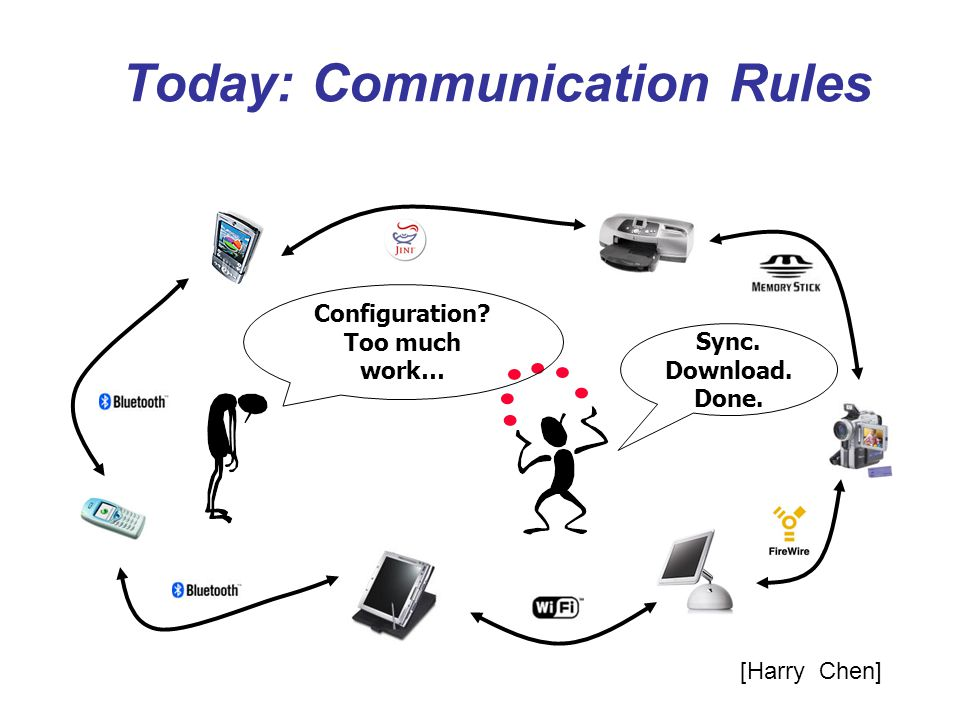 Today: Communication Rules Sync. Download. Done. Configuration? Too much work… [Harry Chen]