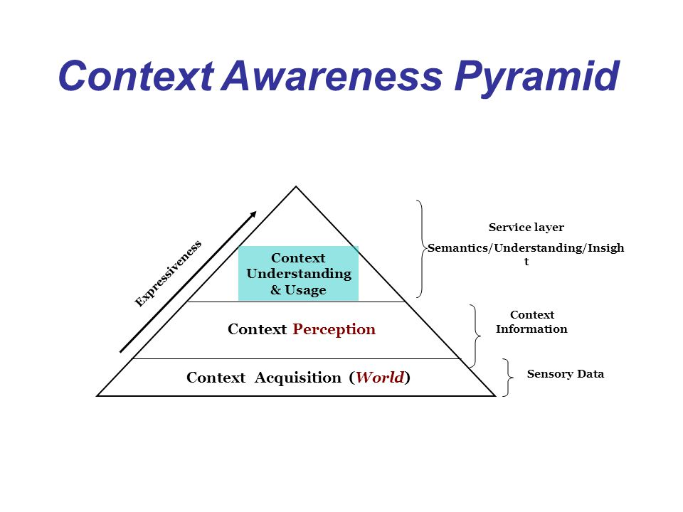 Context Awareness Pyramid Context Acquisition (World) Context Perception Context Understanding & Usage Expressiveness Sensory Data Context Information