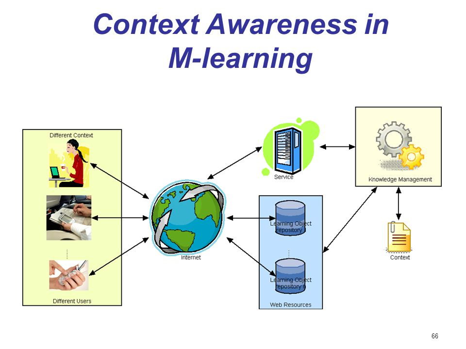 Context Awareness in M-learning 66