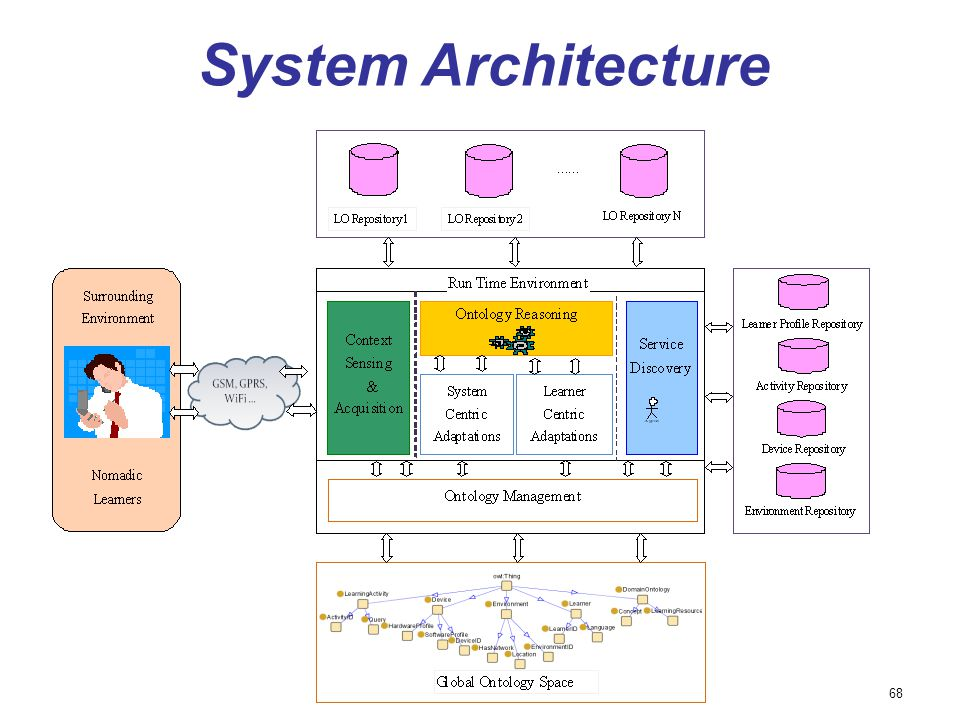 68 System Architecture