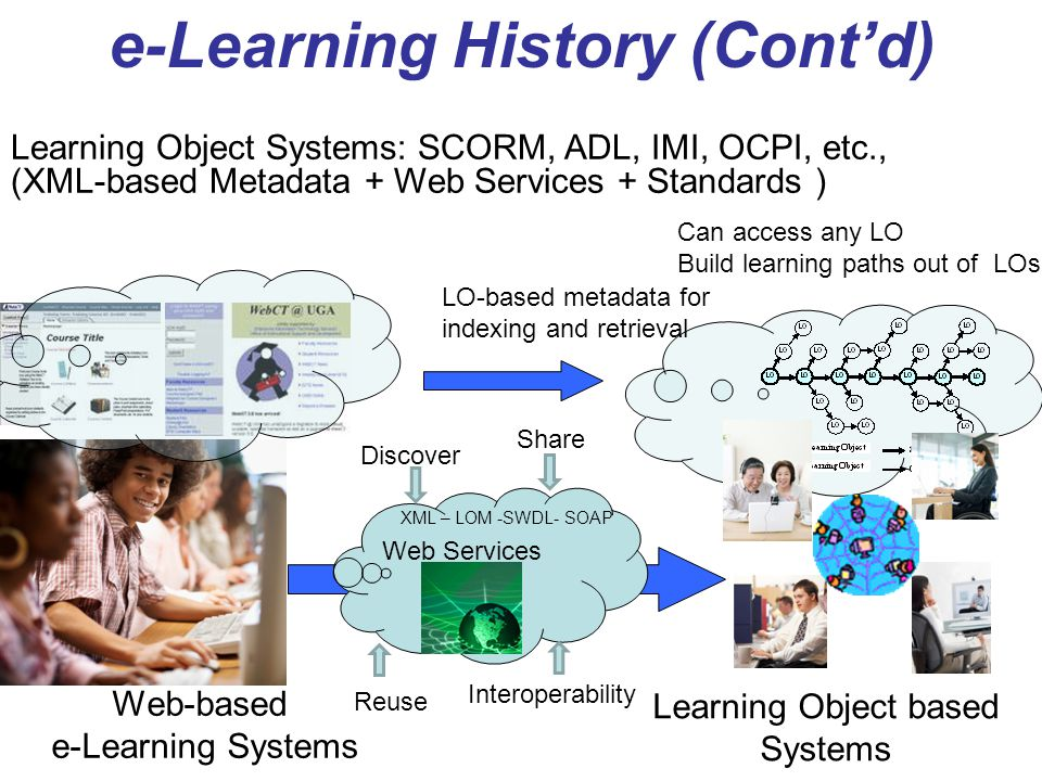 Learning Object based Systems Web-based e-Learning Systems e-Learning History (Contd) Learning Object Systems: SCORM, ADL, IMI, OCPI, etc., (XML-based
