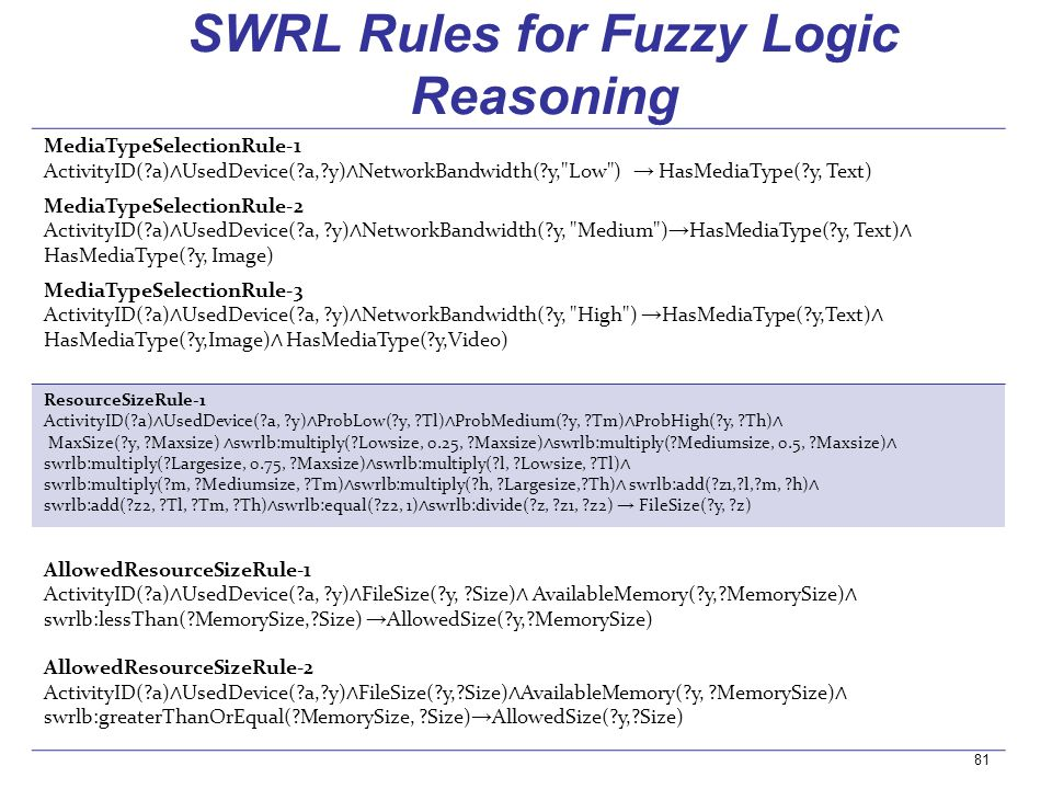 SWRL Rules for Fuzzy Logic Reasoning MediaTypeSelectionRule-1 ActivityID(?a) UsedDevice(?a,?y) NetworkBandwidth(?y,