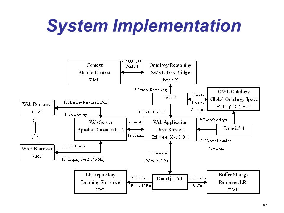 87 System Implementation